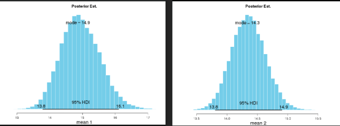 Posterior distribution of means