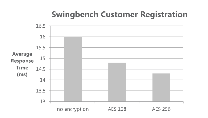 Swingbench Order Entry response times (Customer Registration)